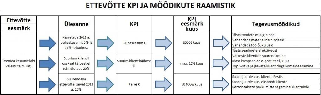 KPI - tulemuslikkuse võtmenäitaja
