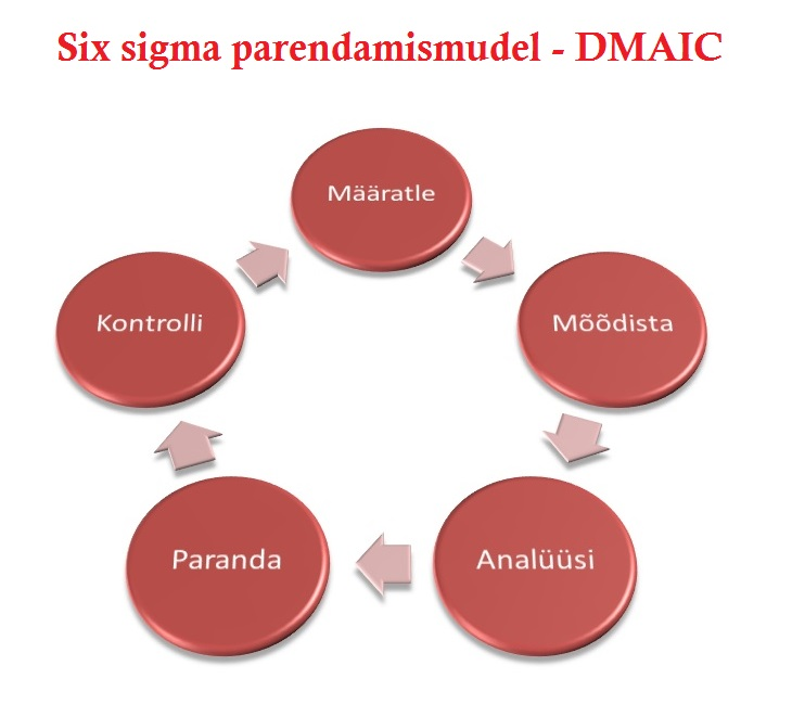 six sigma ring