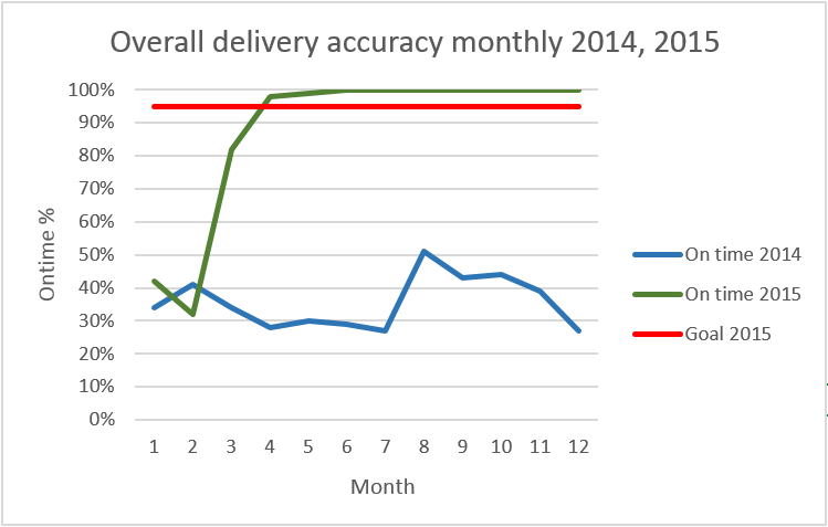 2016-02-09 16_18_03-Delivery accuracy 11.08.2015 - Excel