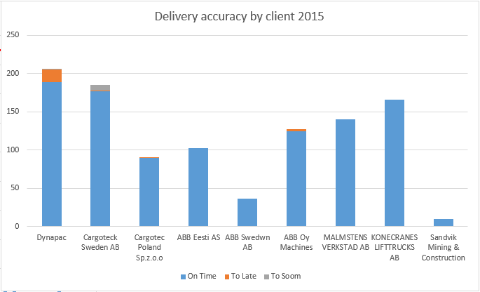 2016-02-09 16_19_09-Delivery accuracy 11.08.2015 - Excel