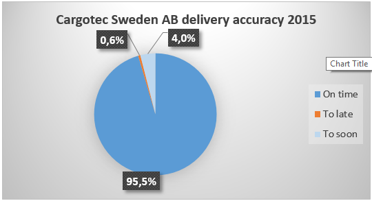 2016-02-09 16_22_17-Delivery accuracy 11.08.2015 - Excel