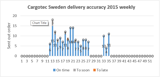 2016-02-09 16_22_39-Delivery accuracy 11.08.2015 - Excel