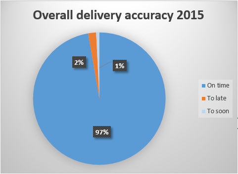 2016-02-11 09_45_01-Delivery accuracy 11.08.2015 - Excel